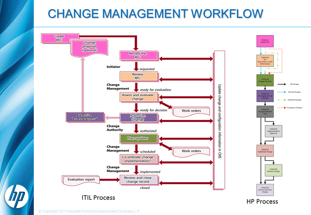 HP-ES Training Change Management