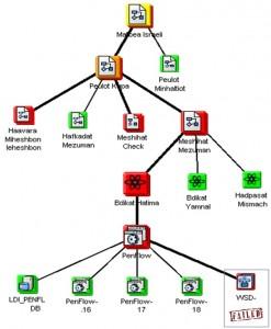 Service Tree BMC