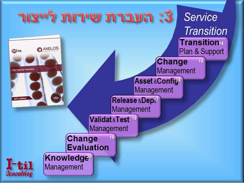 שלב 3 - העברת שירות לייצור