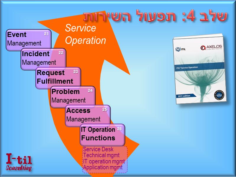 שלב 5 - תפעול השירות