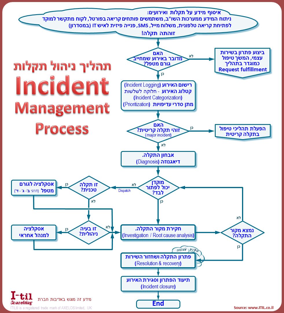 ITIL Incident Management process