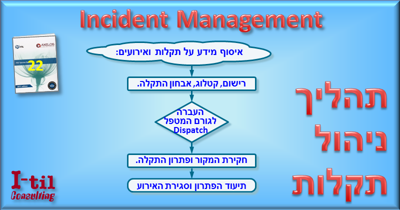 Incident management by I-til Consulting