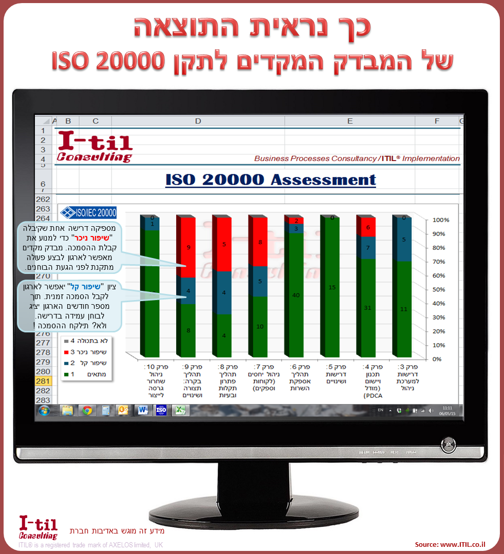 ISO 20000 assessment results
