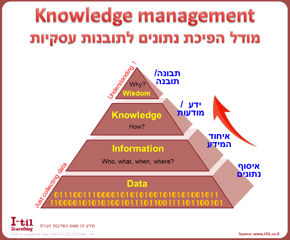 Knowledge Management - מודל הפיכת נתונים לתובנות עסקיות