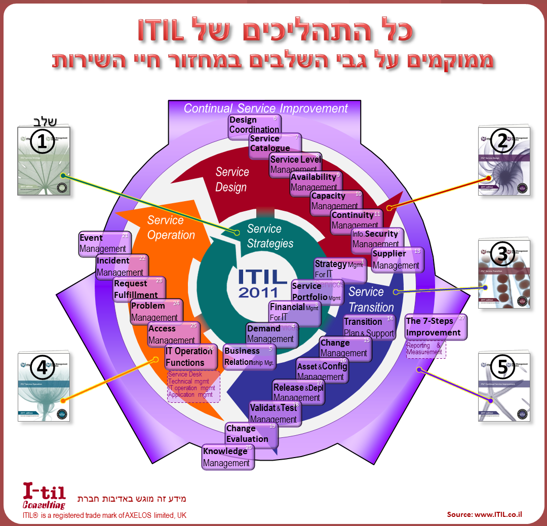 ITIL_2011_model_&_Books