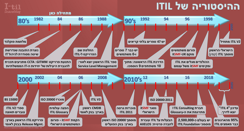 The-History-of-ITIL